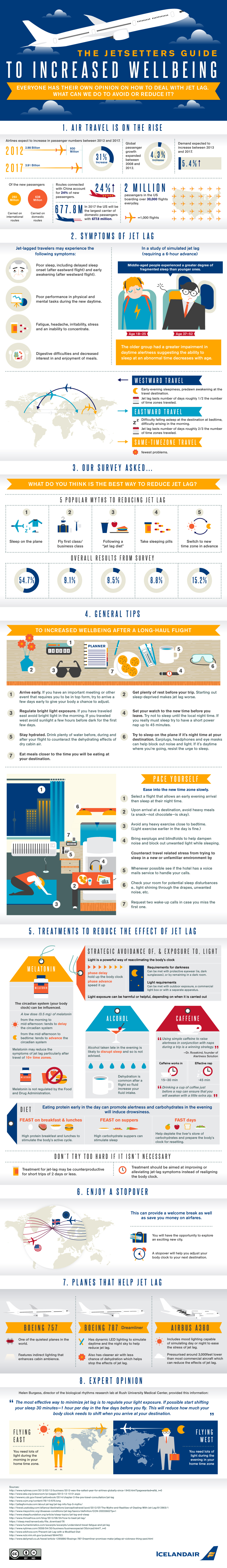 Icelandair In-Flight Wi-Fi Infographic